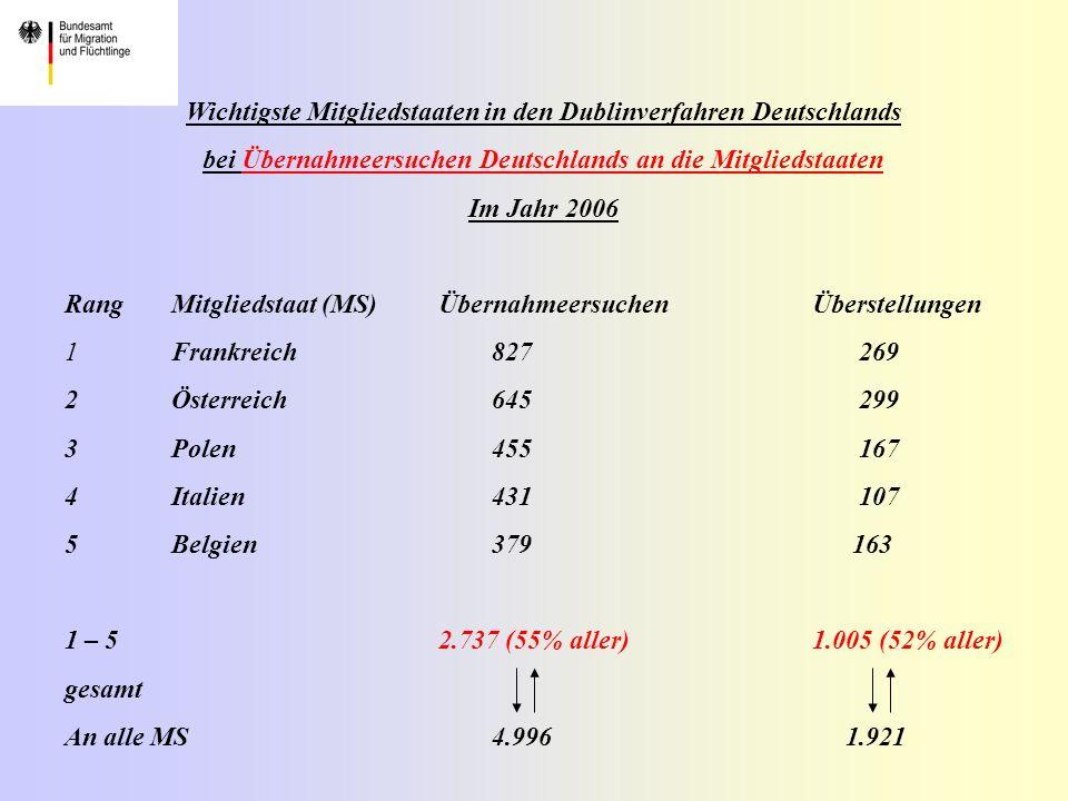 Wichtigste Mitgliedstaaten in den Dublinverfahren Deutschlands bei Übernahmeersuchen Deutschlands an die Mitgliedstaaten Im Jahr 2006 RangMitgliedstaat (MS) ÜbernahmeersuchenÜberstellungen 1Frankreich827 269 2Österreich645 299 3Polen455 167 4Italien431 107 5Belgien379 163 1 – 5 2.737 (55% aller)1.005 (52% aller) gesamt An alle MS4.996 1.921