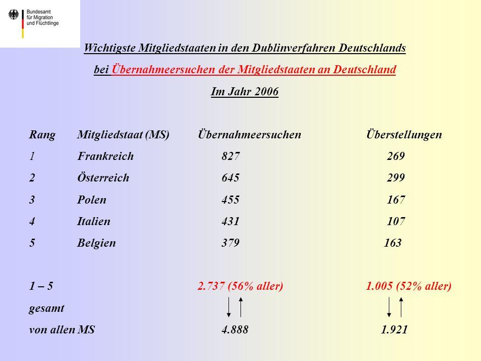 Wichtigste Mitgliedstaaten in den Dublinverfahren Deutschlands bei Übernahmeersuchen der Mitgliedstaaten an Deutschland Im Jahr 2006 RangMitgliedstaat (MS) ÜbernahmeersuchenÜberstellungen 1Frankreich827 269 2Österreich645 299 3Polen455 167 4Italien431 107 5Belgien379 163 1 – 5 2.737 (56% aller)1.005 (52% aller) gesamt von allen MS4.888 1.921