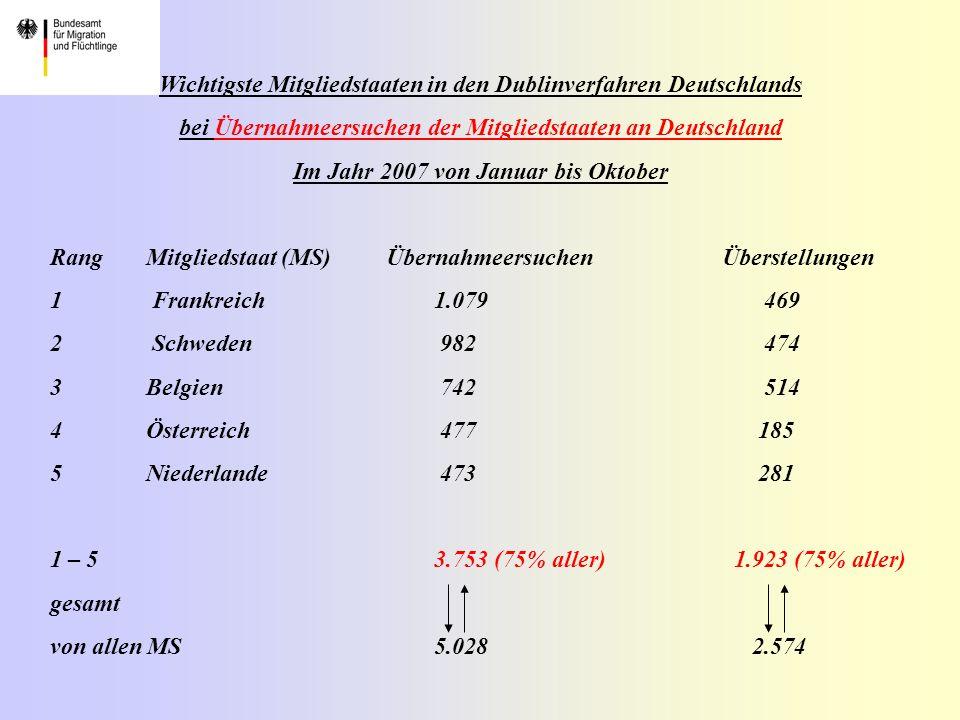 Wichtigste Mitgliedstaaten in den Dublinverfahren Deutschlands bei Übernahmeersuchen der Mitgliedstaaten an Deutschland Im Jahr 2007 von Januar bis Oktober RangMitgliedstaat (MS) ÜbernahmeersuchenÜberstellungen 1 Frankreich 1.079 469 2 Schweden 982 474 3Belgien 742 514 4Österreich 477 185 5Niederlande 473 281 1 – 53.753 (75% aller) 1.923 (75% aller) gesamt von allen MS5.028 2.574