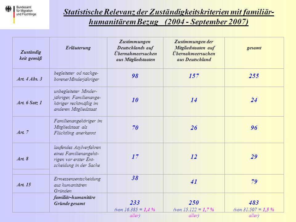 Statistische Relevanz der Zuständigkeitskriterien mit familiär-humanitärem Bezug (2004 - September 2007) Zum Vergleich: In 2006 beruhten 41,3 % der Zustimmungen der Mitgliedstaaten auf deutsche Ersuchen und 74,0 % der deutschen Zustimmungen auf Art.