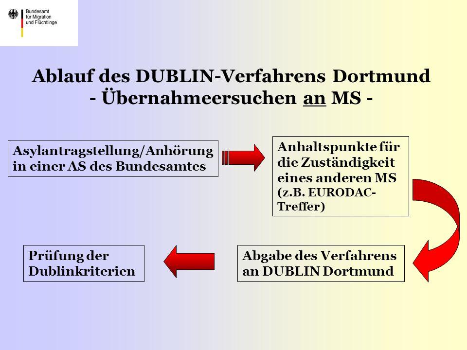 Ablauf des DUBLIN-Verfahrens Dortmund - Übernahmeersuchen an MS - Asylantragstellung/Anhörung in einer AS des Bundesamtes Anhaltspunkte für die Zuständigkeit eines anderen MS (z.B.