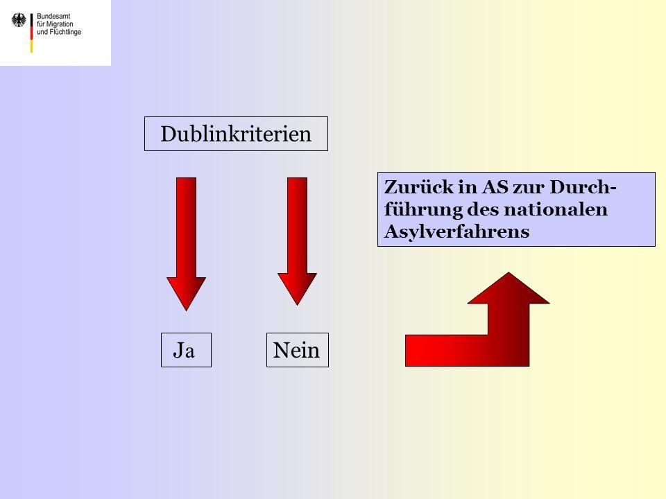 Dublinkriterien J a Nein Zurück in AS zur Durch- führung des nationalen Asylverfahrens