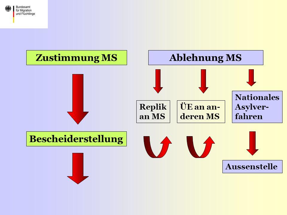 Zustimmung MSAblehnung MS Bescheiderstellung Replik an MS ÜE an an- deren MS Nationales Asylver- fahren Aussenstelle