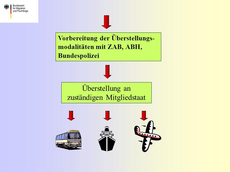 Vorbereitung der Überstellungs- modalitäten mit ZAB, ABH, Bundespolizei Überstellung an zuständigen Mitgliedstaat