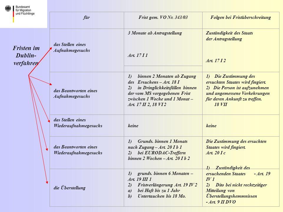 EURODAC als zentrales automatisiertes Fingerabdruck- identifizierungssystem in der EU