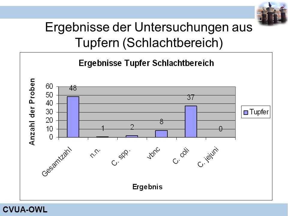 CVUA-OWL Ergebnisse der Untersuchungen aus Tupfern (Schlachtbereich)