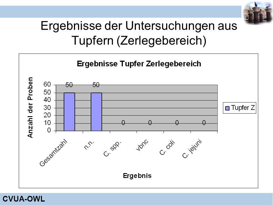 CVUA-OWL Ergebnisse der Untersuchungen aus Tupfern (Zerlegebereich)