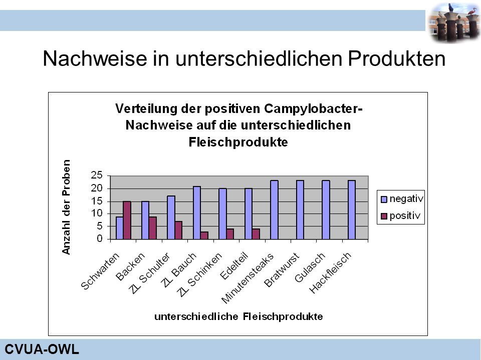 CVUA-OWL Nachweise in unterschiedlichen Produkten