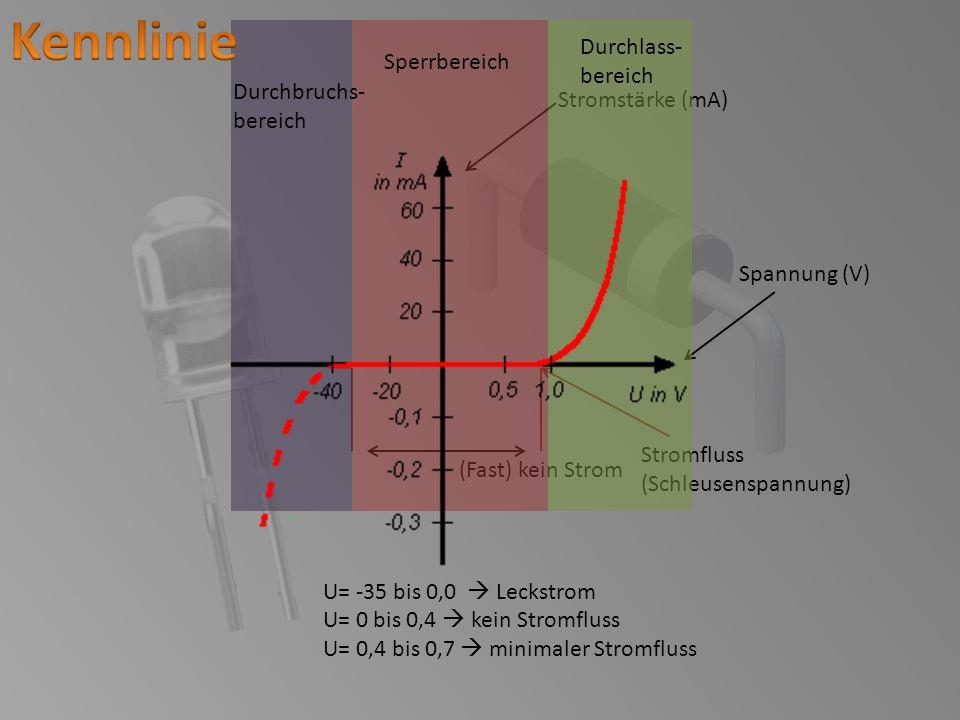 Stromstärke (mA) Spannung (V) (Fast) kein Strom U= -35 bis 0,0 Leckstrom U= 0 bis 0,4 kein Stromfluss U= 0,4 bis 0,7 minimaler Stromfluss Stromfluss (