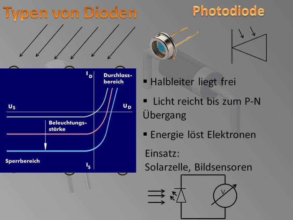 Halbleiter liegt frei Licht reicht bis zum P-N Übergang Energie löst Elektronen Einsatz: Solarzelle, Bildsensoren Si V