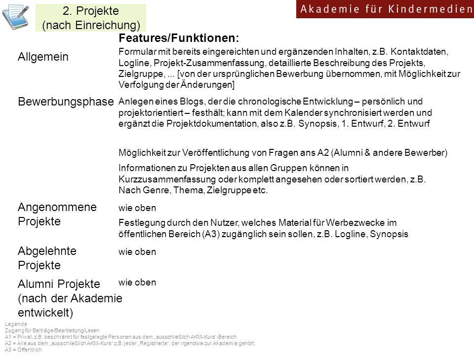 Bewerbungsphase Features/Funktionen: Angenommene Projekte Alumni Projekte (nach der Akademie entwickelt) wie oben Formular mit bereits eingereichten und ergänzenden Inhalten, z.B.