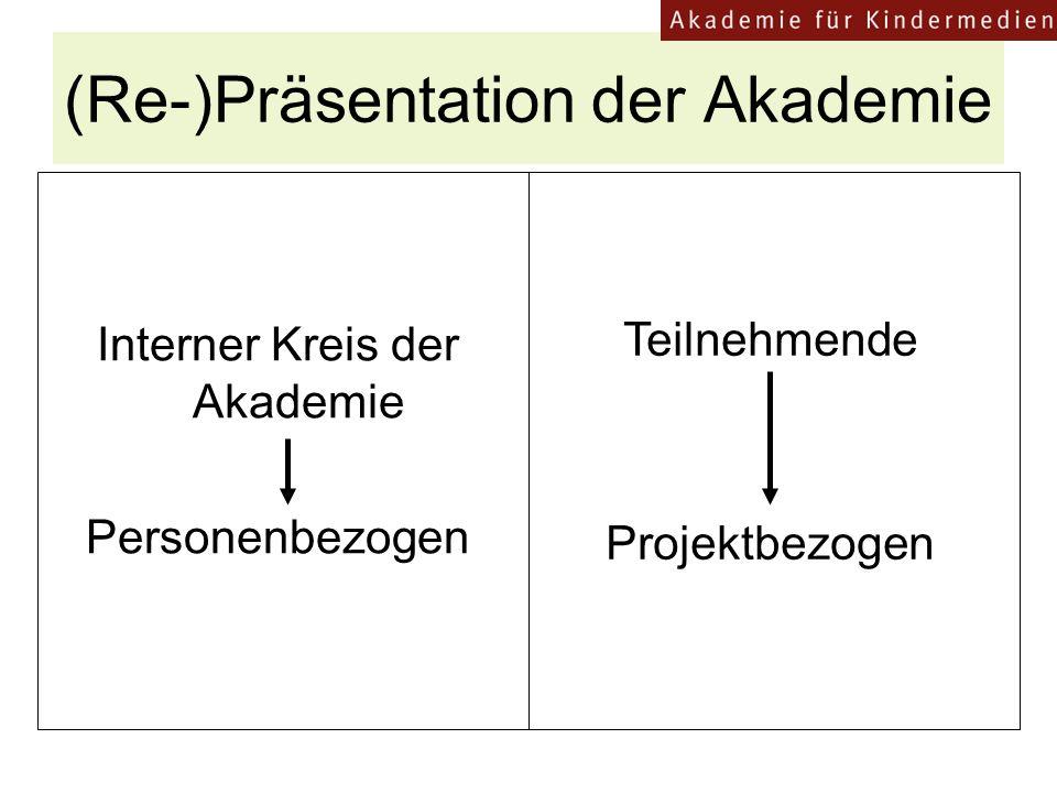 (Re-)Präsentation der Akademie Interner Kreis der Akademie Personenbezogen Teilnehmende Projektbezogen