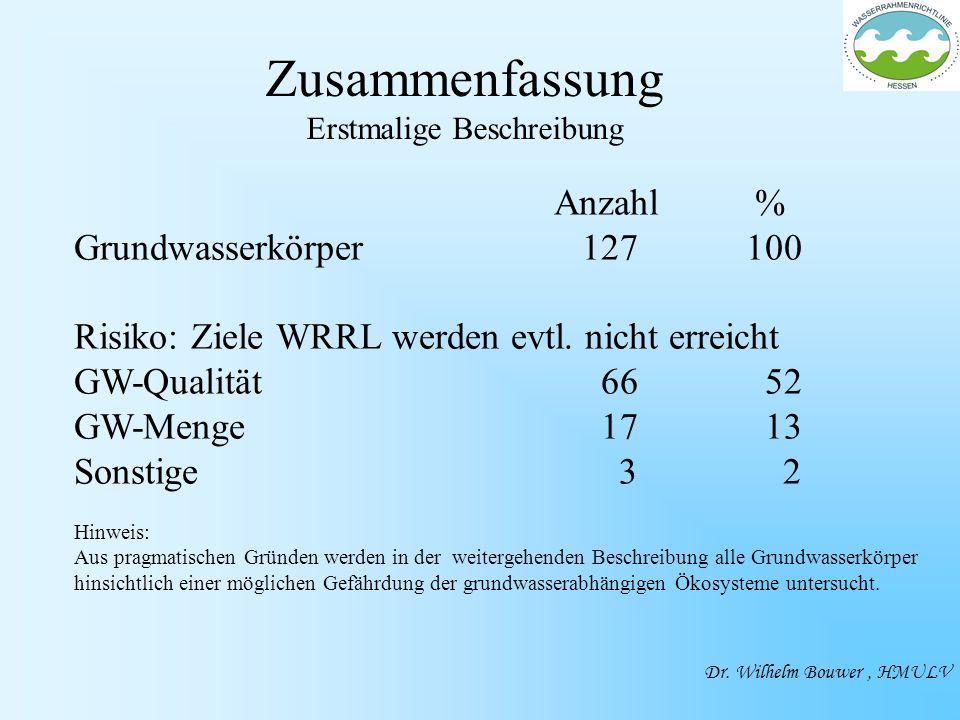 Zusammenfassung Erstmalige Beschreibung Anzahl % Grundwasserkörper 127100 Risiko: Ziele WRRL werden evtl.