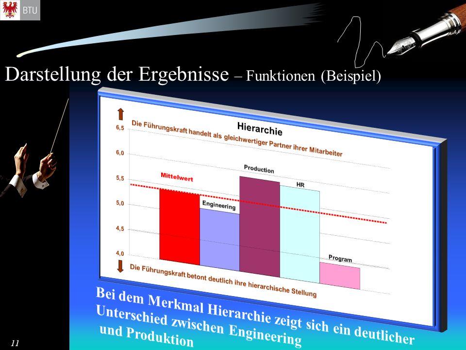 Darstellung der Ergebnisse – Funktionen (Beispiel) 11