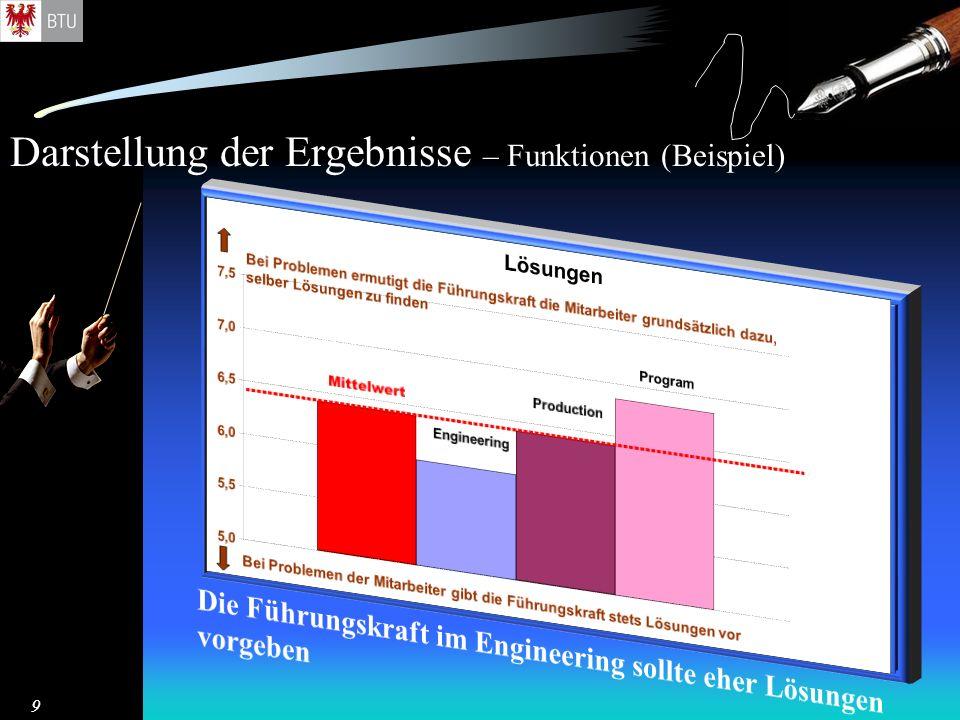 Darstellung der Ergebnisse – Funktionen (Beispiel) 9