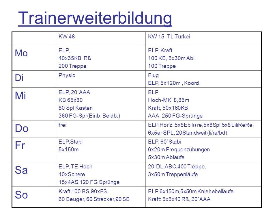 KW 48KW 15 TL Türkei Mo ELP, 40x35KB Rß 200 Treppe ELP, Kraft 100 KB, 5x30m Abl. 100 Treppe Di PhysioFlug ELP, 5x120m, Koord. Mi ELP, 20`AAA KB 65x80