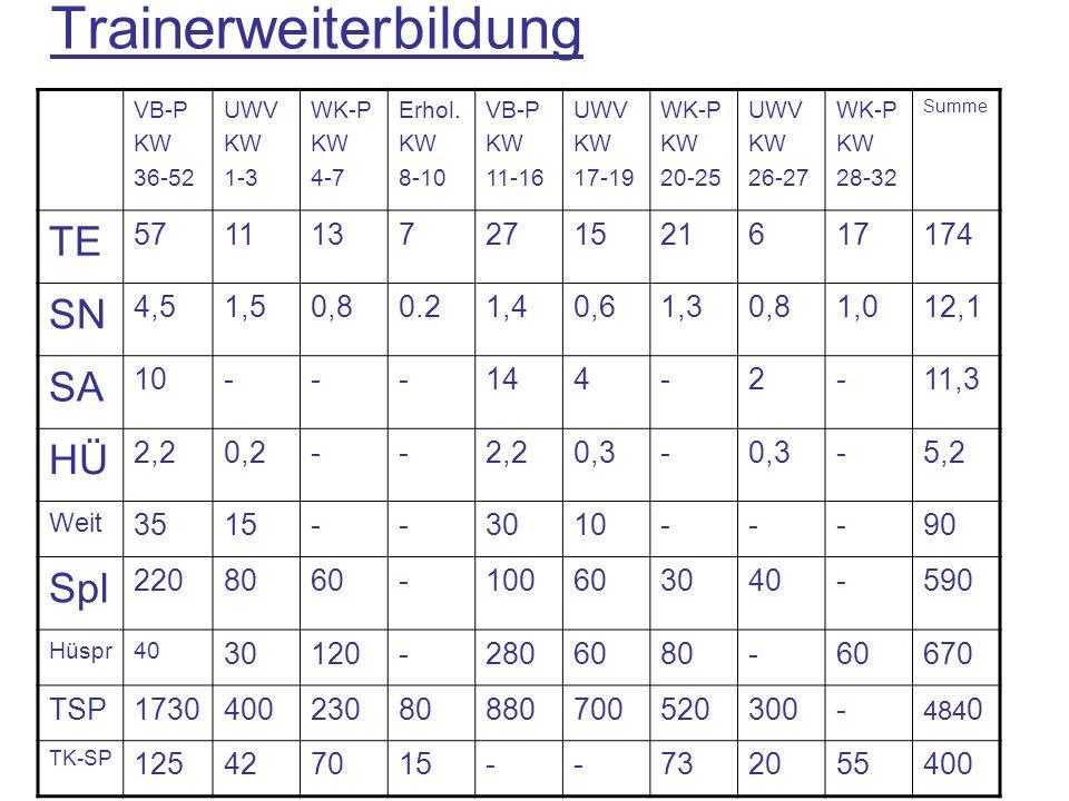 Trainerweiterbildung VB-P KW 36-52 UWV KW 1-3 WK-P KW 4-7 Erhol. KW 8-10 VB-P KW 11-16 UWV KW 17-19 WK-P KW 20-25 UWV KW 26-27 WK-P KW 28-32 Summe TE