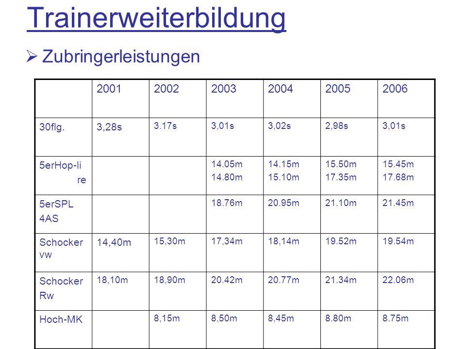 Trainerweiterbildung Zubringerleistungen 200120022003200420052006 30flg.3,28s 3.17s3,01s3,02s2,98s3,01s 5erHop-li re 14.05m 14.80m 14.15m 15.10m 15.50