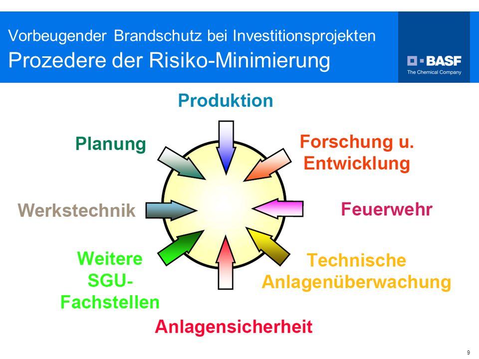 9 Vorbeugender Brandschutz bei Investitionsprojekten Prozedere der Risiko-Minimierung