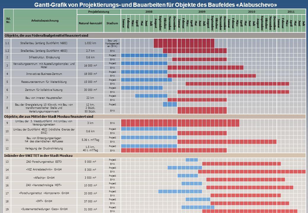 Gantt-Grafik von Projektierungs- und Bauarbeiten für Objekte des Baufeldes «Alabuschevo» lfd. Nr. Arbeitsbezeichnung Projektleistung2008200920102011 N