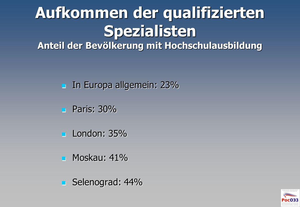 Aufkommen der qualifizierten Spezialisten Anteil der Bevölkerung mit Hochschulausbildung In Europa allgemein: 23% In Europa allgemein: 23% Paris: 30%