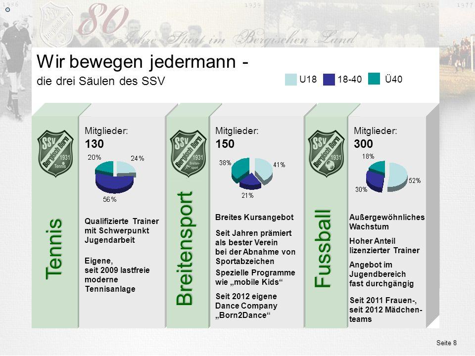 www.ssv.bergisch-born.de Seite 8 die drei Säulen des SSV Wir bewegen jedermann - U1818-40Ü40 Tennis Mitglieder: 130 Eigene, seit 2009 lastfreie modern