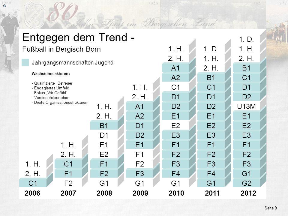 www.ssv.bergisch-born.de Seite 9 Fußball in Bergisch Born Entgegen dem Trend - 20062007200820092010 Jahrgangsmannschaften Jugend 2011 Wachstumsfaktore