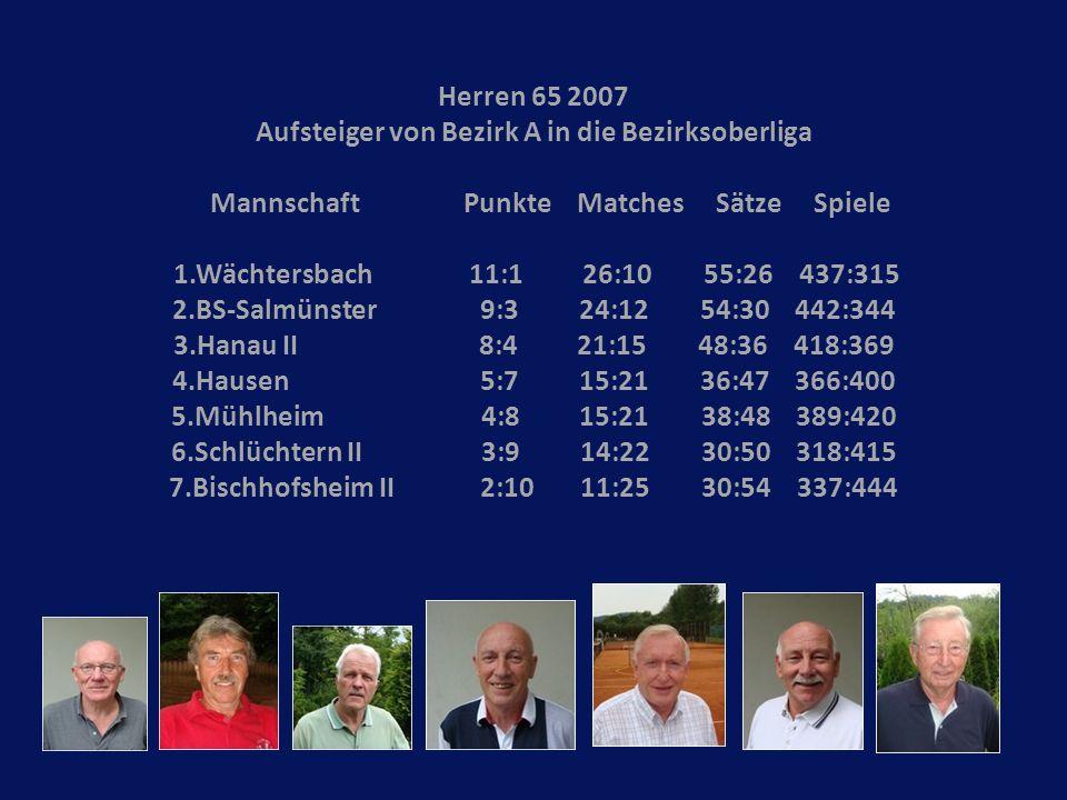 Herren 65 2007 Aufsteiger von Bezirk A in die Bezirksoberliga Mannschaft Punkte Matches Sätze Spiele 1.Wächtersbach 11:1 26:10 55:26 437:315 2.BS-Salm