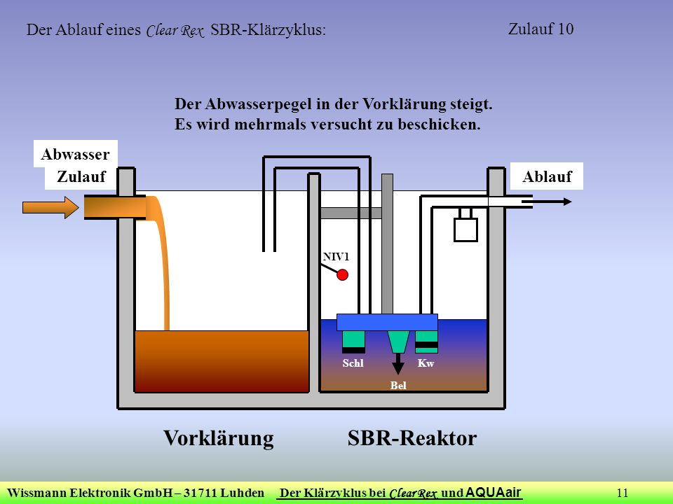 Wissmann Elektronik GmbH – 31711 Luhden Der Klärzyklus bei Clear Rex und AQUAair 11 ZulaufAblauf Bel KwSchl NIV1 Der Ablauf eines Clear Rex SBR-Klärzy