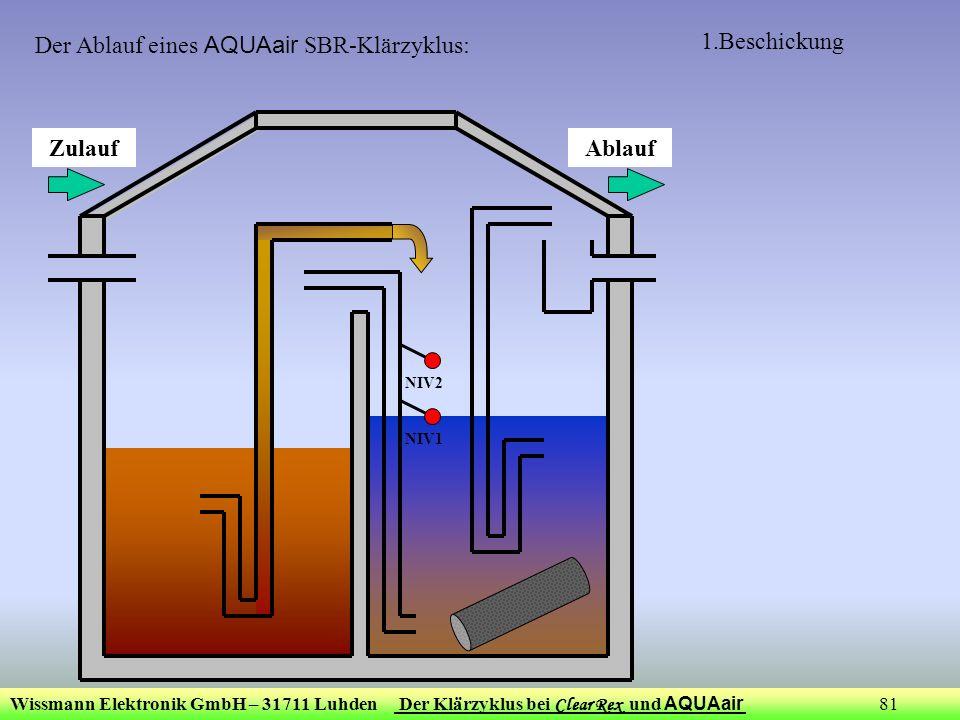 Wissmann Elektronik GmbH – 31711 Luhden Der Klärzyklus bei Clear Rex und AQUAair 81 1.Beschickung ZulaufAblauf NIV1 NIV2 Der Ablauf eines AQUAair SBR-