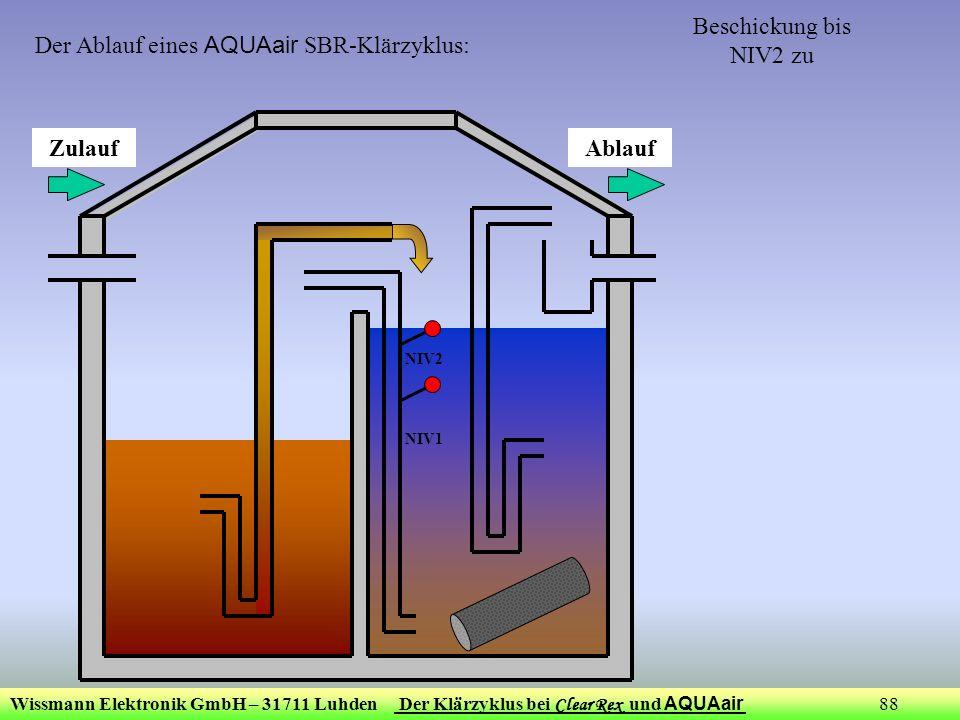 Wissmann Elektronik GmbH – 31711 Luhden Der Klärzyklus bei Clear Rex und AQUAair 88 Beschickung bis NIV2 zu ZulaufAblauf NIV1 NIV2 Der Ablauf eines AQ
