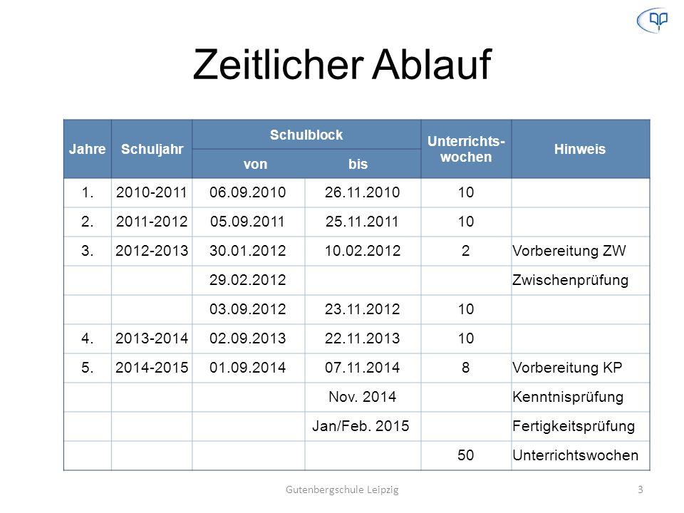 Zeitlicher Ablauf JahreSchuljahr Schulblock Unterrichts- wochen Hinweis von bis 1.2010-201106.09.201026.11.201010 2.2011-201205.09.201125.11.201110 3.