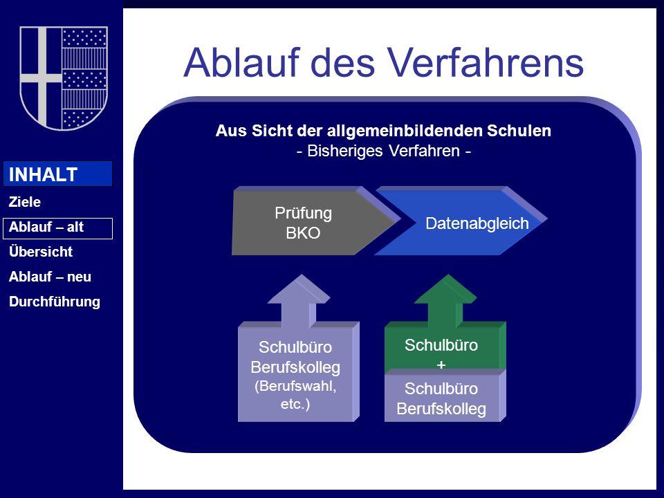 INHALT Ziele Ablauf – alt Übersicht Ablauf – neu Durchführung Aus Sicht der allgemeinbildenden Schulen - Bisheriges Verfahren - Ablauf des Verfahrens