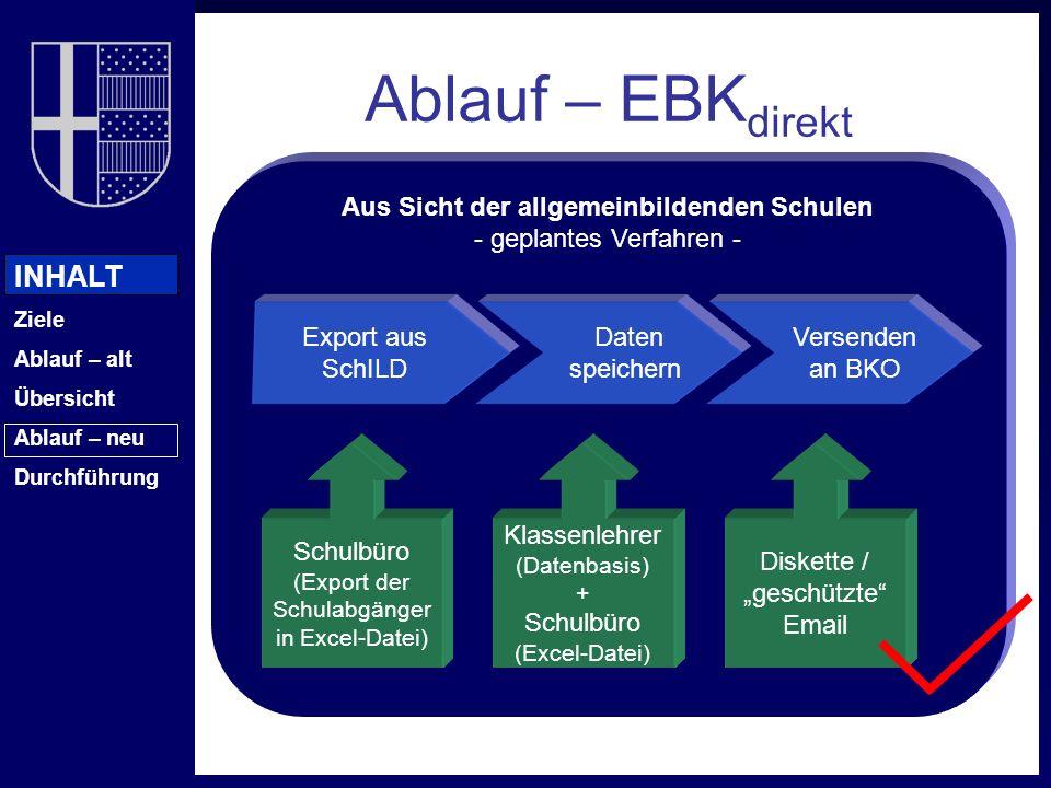 INHALT Ziele Ablauf – alt Übersicht Ablauf – neu Durchführung Aus Sicht der allgemeinbildenden Schulen - geplantes Verfahren - Ablauf – EBK direkt Exp