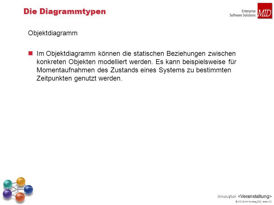 innovator © MID GmbH Nürnberg 2003, Version 3.0 Die Diagrammtypen Objektdiagramm Im Objektdiagramm können die statischen Beziehungen zwischen konkrete
