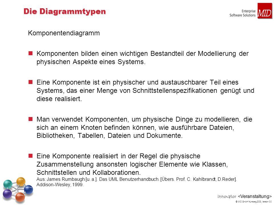 innovator © MID GmbH Nürnberg 2003, Version 3.0 Die Diagrammtypen Komponentendiagramm Komponenten bilden einen wichtigen Bestandteil der Modellierung