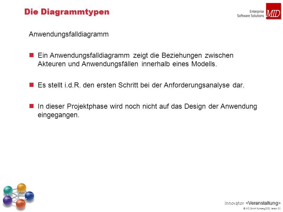 innovator © MID GmbH Nürnberg 2003, Version 3.0 Die Diagrammtypen Anwendungsfalldiagramm Ein Anwendungsfalldiagramm zeigt die Beziehungen zwischen Akt