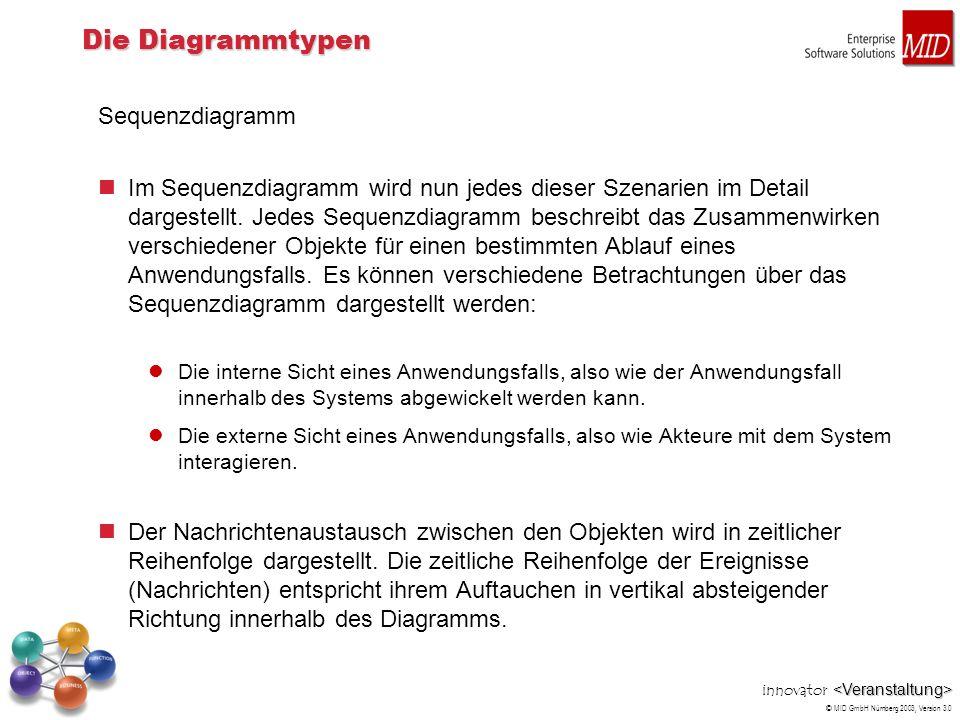 innovator © MID GmbH Nürnberg 2003, Version 3.0 Die Diagrammtypen Kollaborationsdiagramm Während das Sequenzdiagramm die zeitliche Abfolge von Nachrichten zwischen Objekten in den Vordergrund stellt, betrachtet das Kollaborationsdiagramm die strukturelle Organisation von Objekten, die an einer Interaktion beteiligt sind.