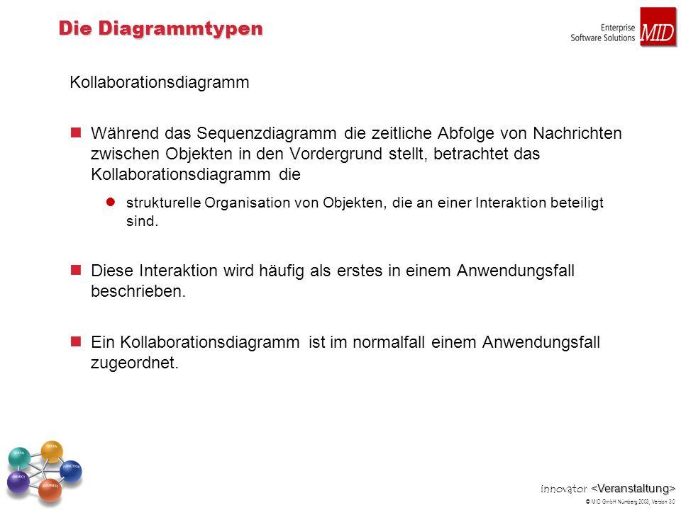 innovator © MID GmbH Nürnberg 2003, Version 3.0 Die Diagrammtypen Kollaborationsdiagramm Während das Sequenzdiagramm die zeitliche Abfolge von Nachric