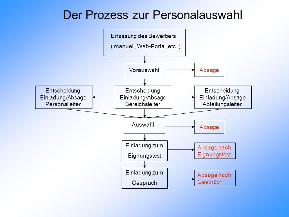 Erfassung des Bewerbers ( manuell, Web-Portal, etc. ) Vorauswahl Absage Der Prozess zur Personalauswahl Entscheidung Einladung/Absage Personalleiter E