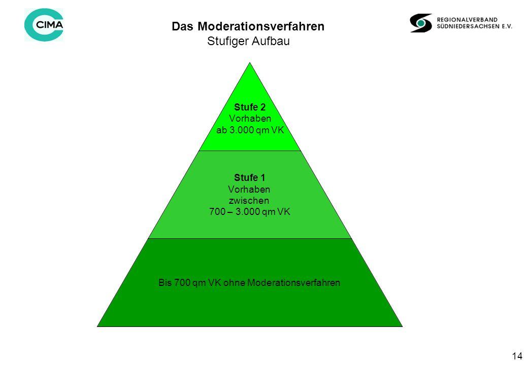 14 Stufe 2 Vorhaben ab 3.000 qm VK Stufe 1 Vorhaben zwischen 700 – 3.000 qm VK Bis 700 qm VK ohne Moderationsverfahren Das Moderationsverfahren Stufiger Aufbau