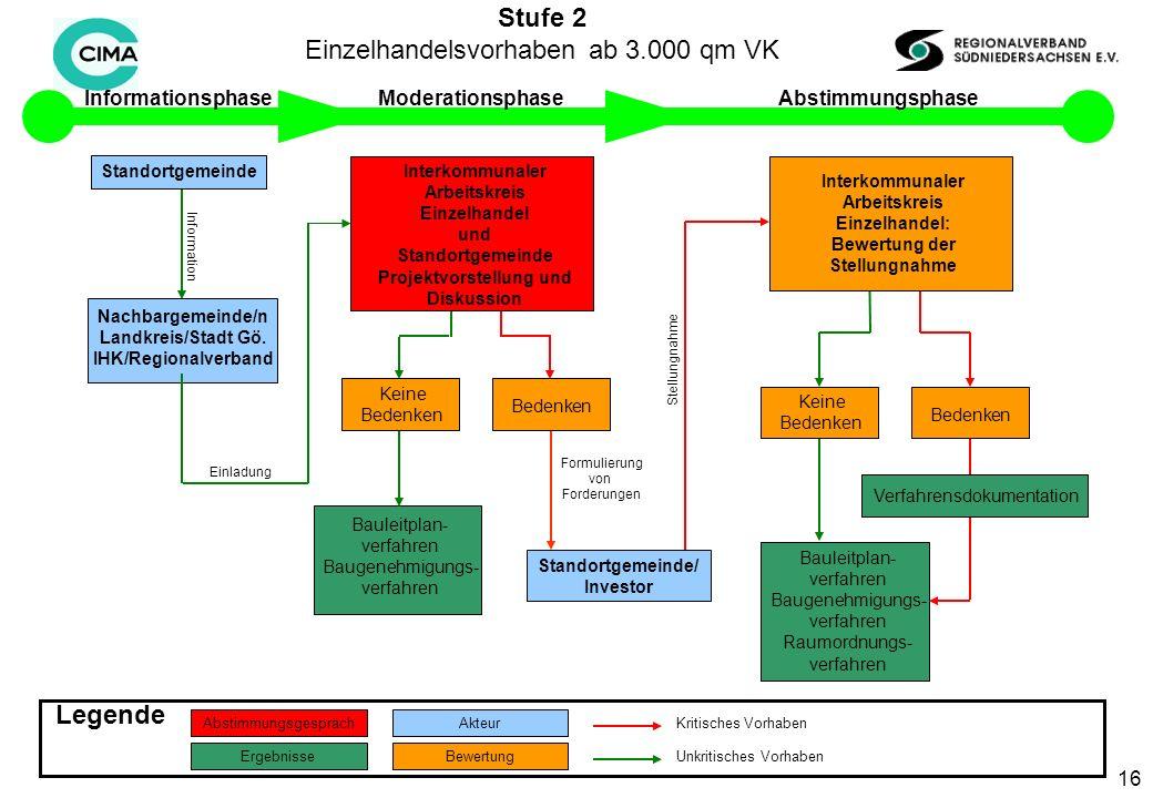 16 Stufe 2 Einzelhandelsvorhaben ab 3.000 qm VK Moderationsphase Information Standortgemeinde Nachbargemeinde/n Landkreis/Stadt Gö.