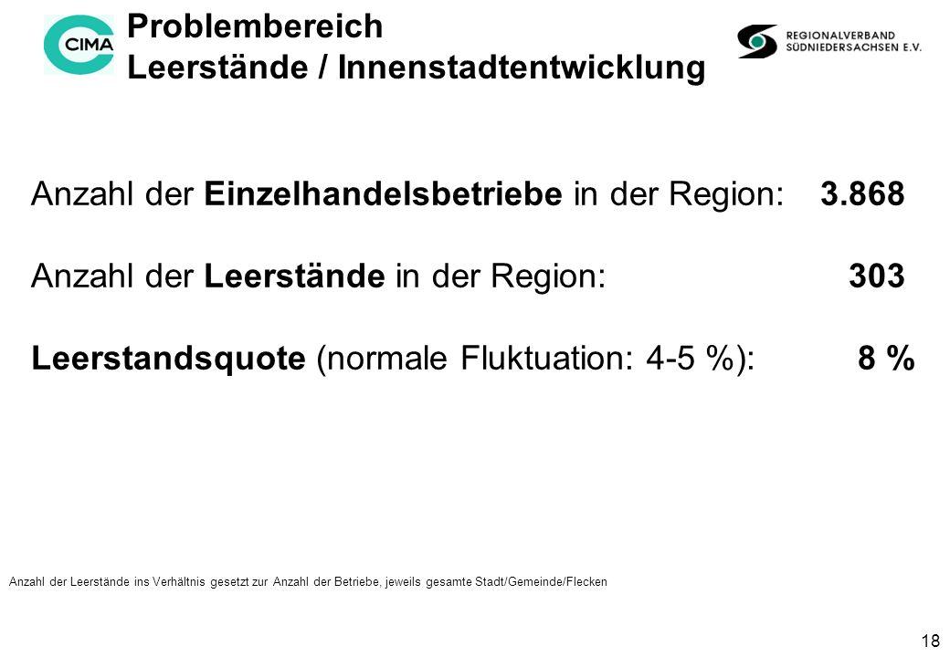 18 Problembereich Leerstände / Innenstadtentwicklung Anzahl der Leerstände ins Verhältnis gesetzt zur Anzahl der Betriebe, jeweils gesamte Stadt/Gemeinde/Flecken Anzahl der Einzelhandelsbetriebe in der Region: 3.868 Anzahl der Leerstände in der Region: 303 Leerstandsquote (normale Fluktuation: 4-5 %): 8 %