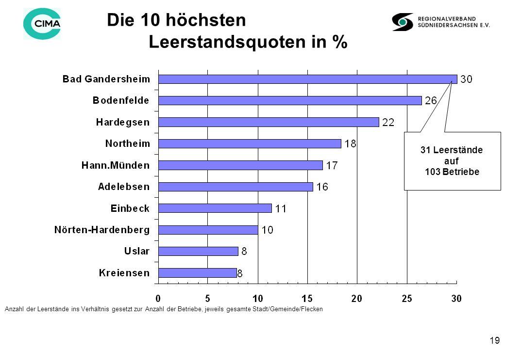 19 Die 10 höchsten Leerstandsquoten in % Anzahl der Leerstände ins Verhältnis gesetzt zur Anzahl der Betriebe, jeweils gesamte Stadt/Gemeinde/Flecken 31 Leerstände auf 103 Betriebe