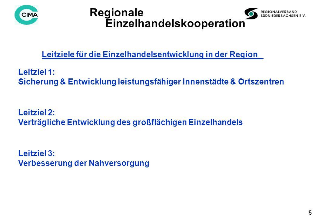 5 Leitziel 1: Sicherung & Entwicklung leistungsfähiger Innenstädte & Ortszentren Leitziel 2: Verträgliche Entwicklung des großflächigen Einzelhandels Leitziel 3: Verbesserung der Nahversorgung Regionale Einzelhandelskooperation Leitziele für die Einzelhandelsentwicklung in der Region