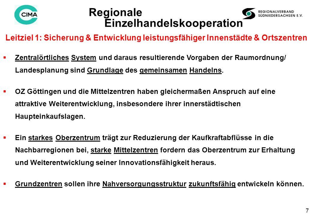 7 Leitziel 1: Sicherung & Entwicklung leistungsfähiger Innenstädte & Ortszentren Regionale Einzelhandelskooperation Zentralörtliches System und daraus resultierende Vorgaben der Raumordnung/ Landesplanung sind Grundlage des gemeinsamen Handelns.