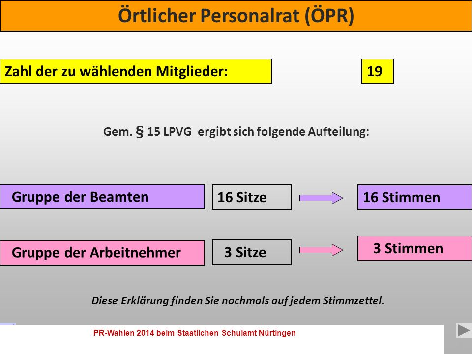 PR-Wahlen 2014 beim Staatlichen Schulamt Nürtingen 3 Sie wählen 3 Gremien Sie wählen 3 Gremien: Örtlicher Personalrat (ÖPR) Bezirkspersonalrat (BPR) Hauptpersonalrat (HPR)