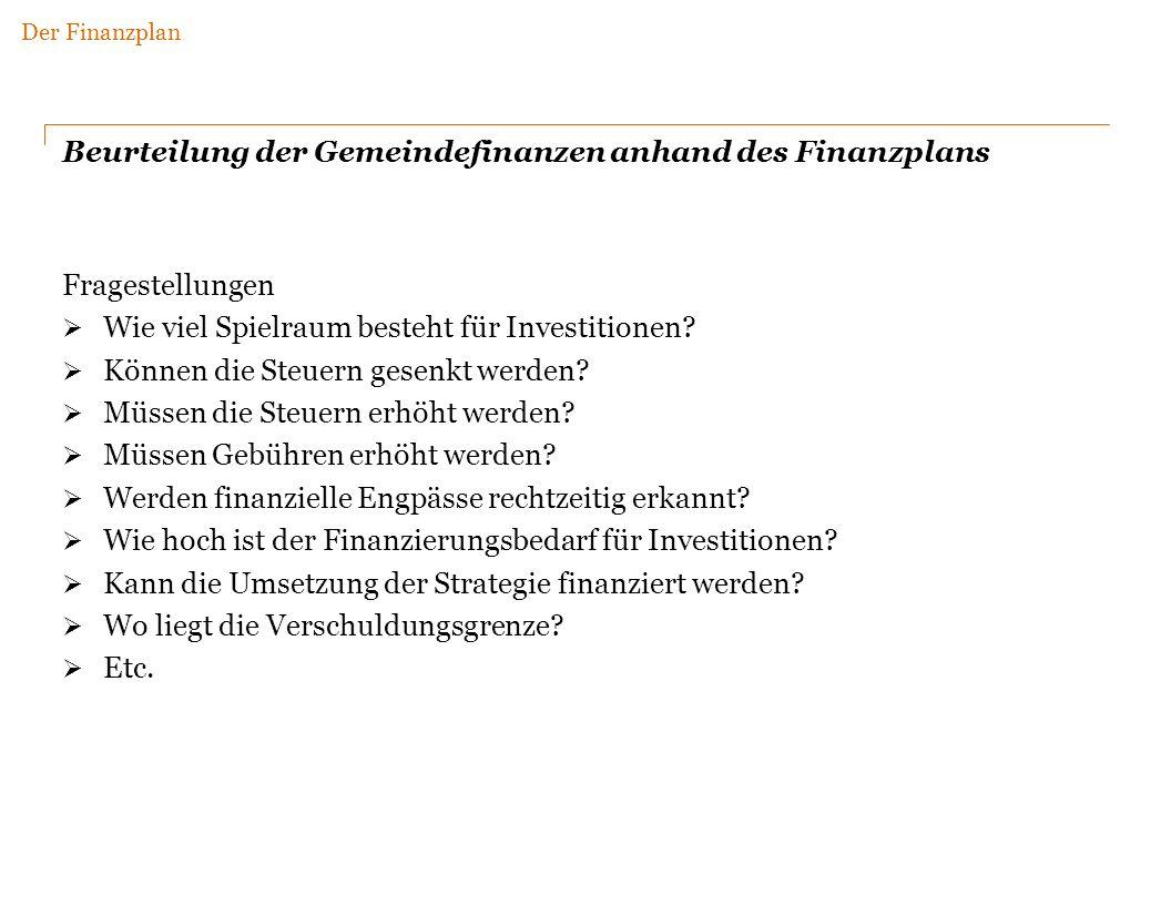 Beurteilung der Gemeindefinanzen anhand des Finanzplans Fragestellungen Wie viel Spielraum besteht für Investitionen.