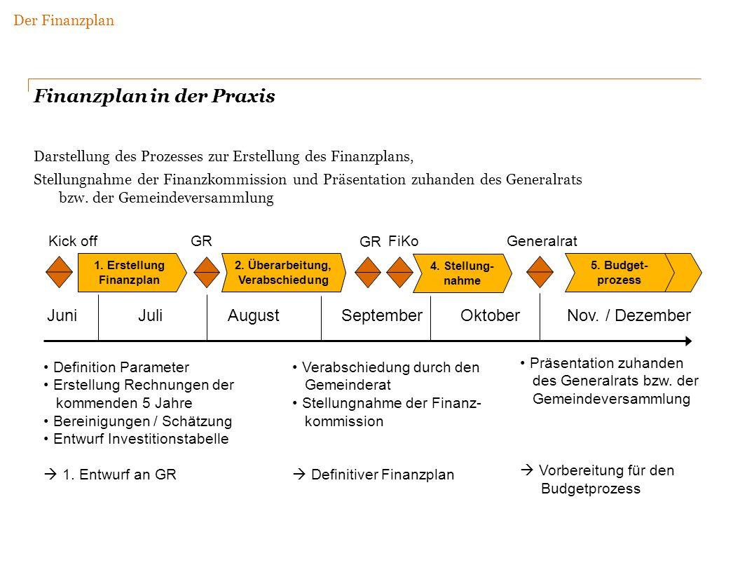 Darstellung des Prozesses zur Erstellung des Finanzplans, Stellungnahme der Finanzkommission und Präsentation zuhanden des Generalrats bzw.