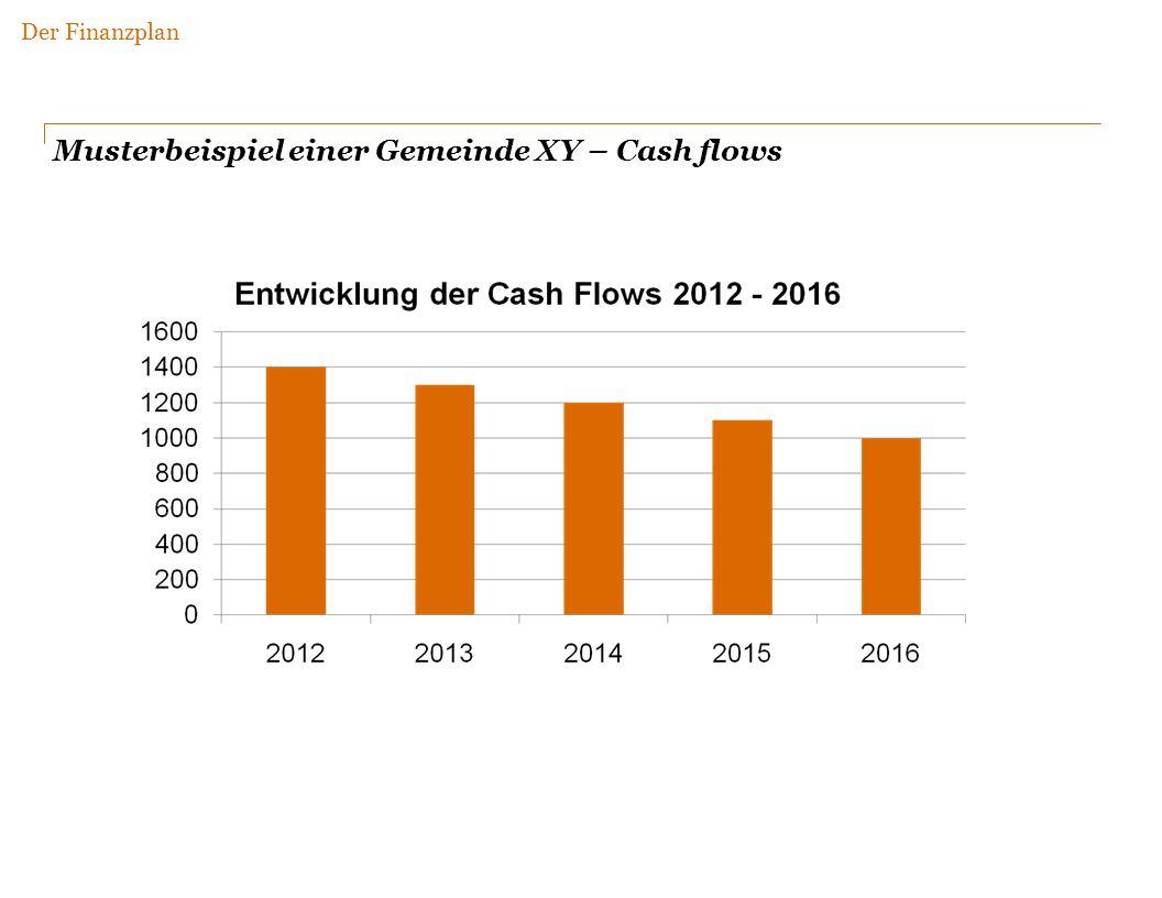 Musterbeispiel einer Gemeinde XY – Cash flows Der Finanzplan